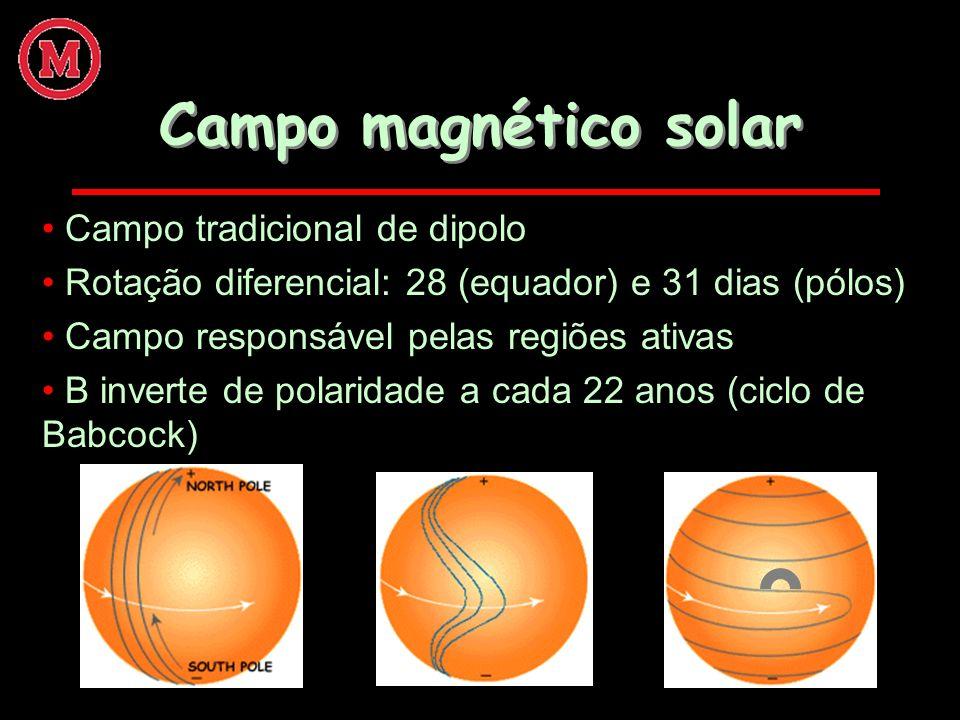 Campo magnético solar Campo tradicional de dipolo Rotação diferencial: 28 (equador) e 31 dias (pólos) Campo responsável pelas regiões ativas B inverte