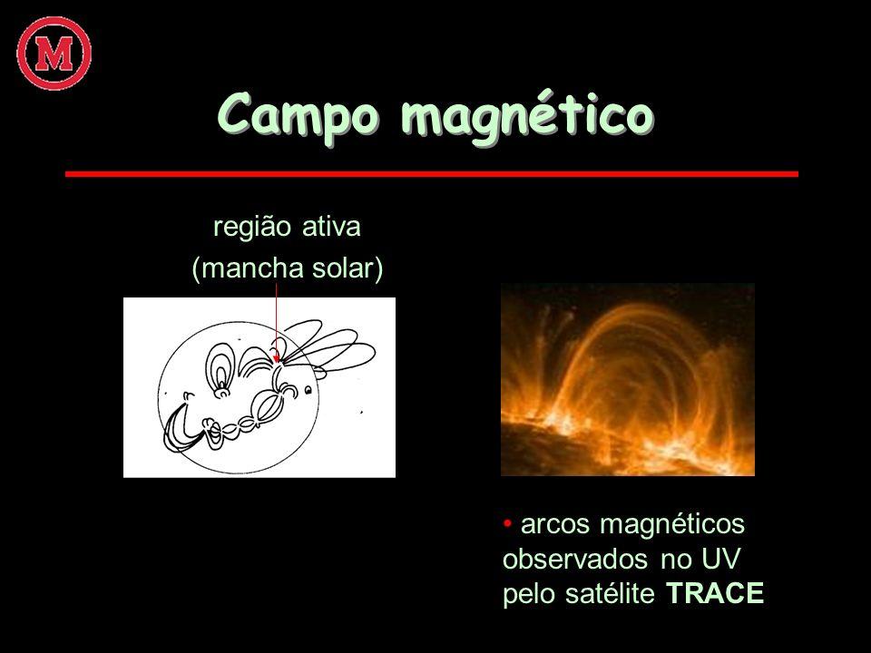 Campo magnético arcos magnéticos observados no UV pelo satélite TRACE região ativa (mancha solar)