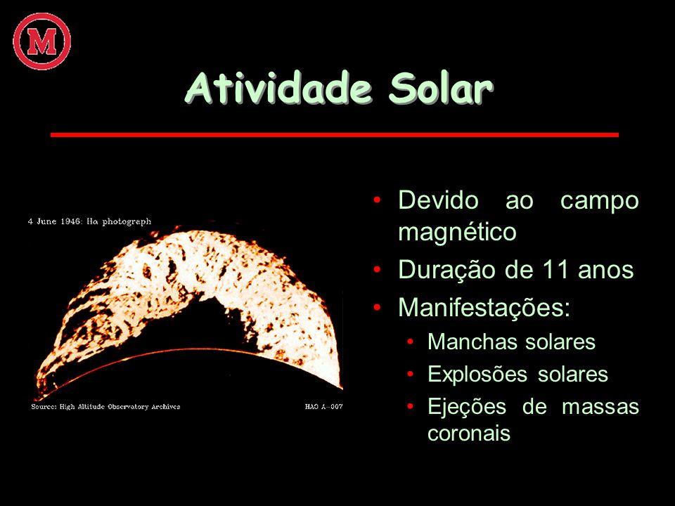 Atividade Solar Devido ao campo magnético Duração de 11 anos Manifestações: Manchas solares Explosões solares Ejeções de massas coronais