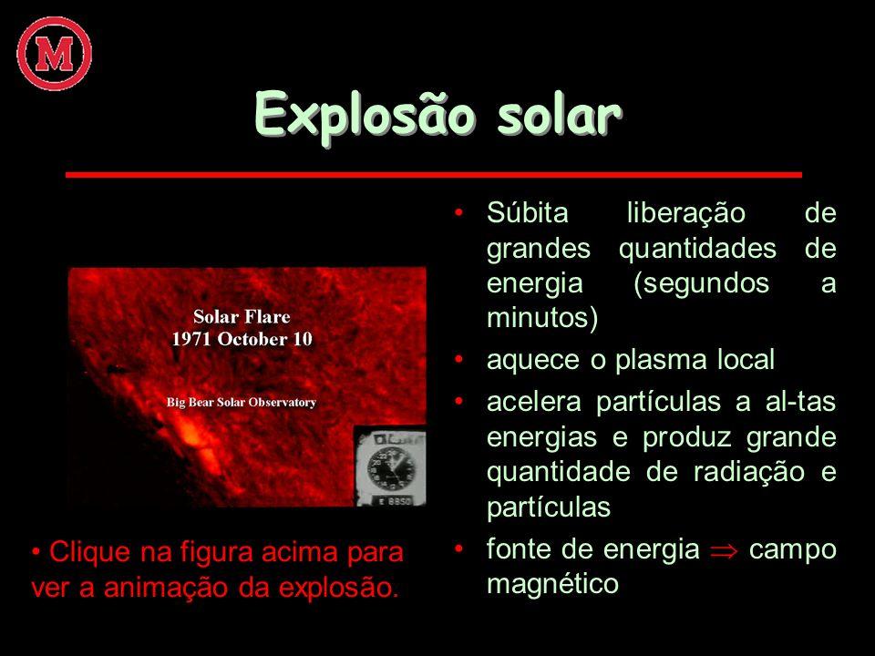 Explosão solar Súbita liberação de grandes quantidades de energia (segundos a minutos) aquece o plasma local acelera partículas a al-tas energias e pr