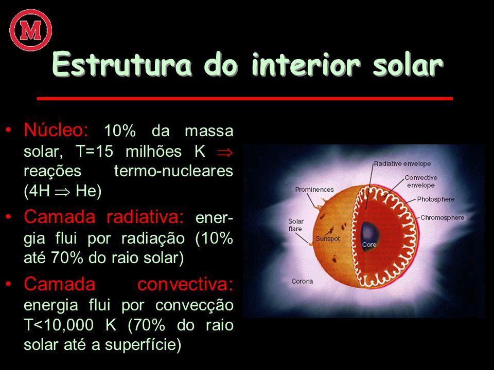 Estrutura do interior solar Núcleo: 10% da massa solar, T=15 milhões K reações termo-nucleares (4H He) Camada radiativa: ener- gia flui por radiação (