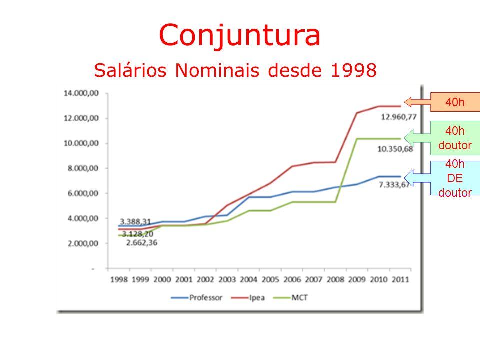 Conjuntura Salários Nominais desde 1998 40h DE doutor 40h doutor 40h