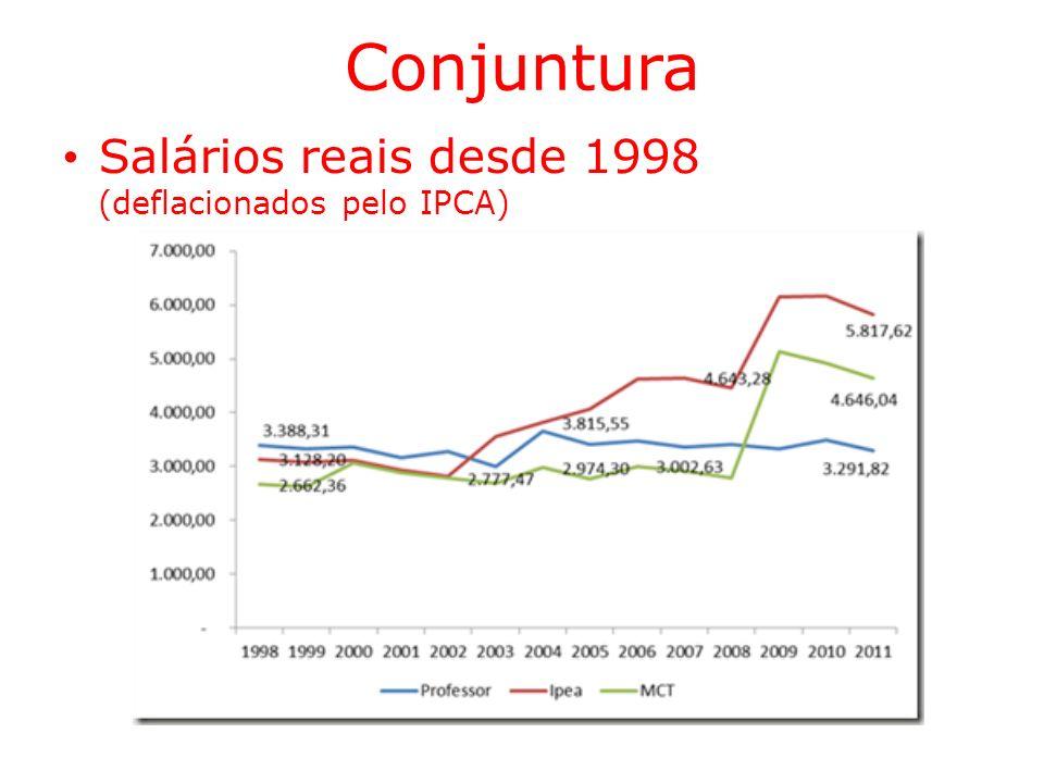 Conjuntura Salários reais desde 1998 (deflacionados pelo IPCA)