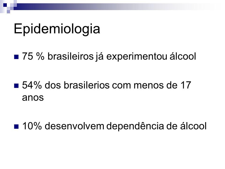 Epidemiologia 75 % brasileiros já experimentou álcool 54% dos brasilerios com menos de 17 anos 10% desenvolvem dependência de álcool