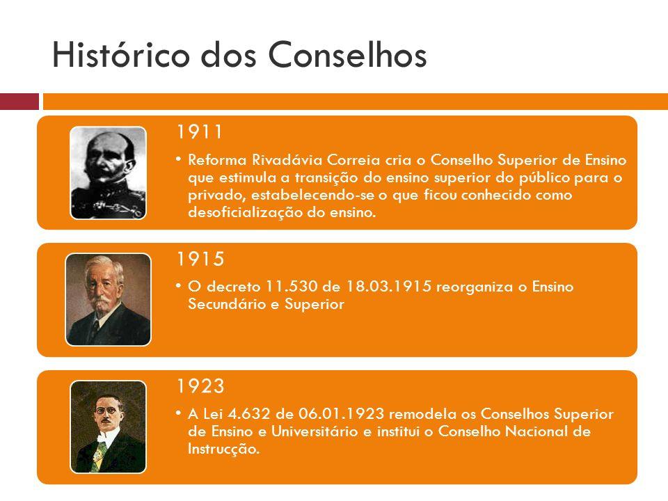 Histórico dos Conselhos 1925 É criado o Conselho Nacional de Ensino e o Departamento Nacional de Ensino, este para supervisionar a autonomia das escolas.