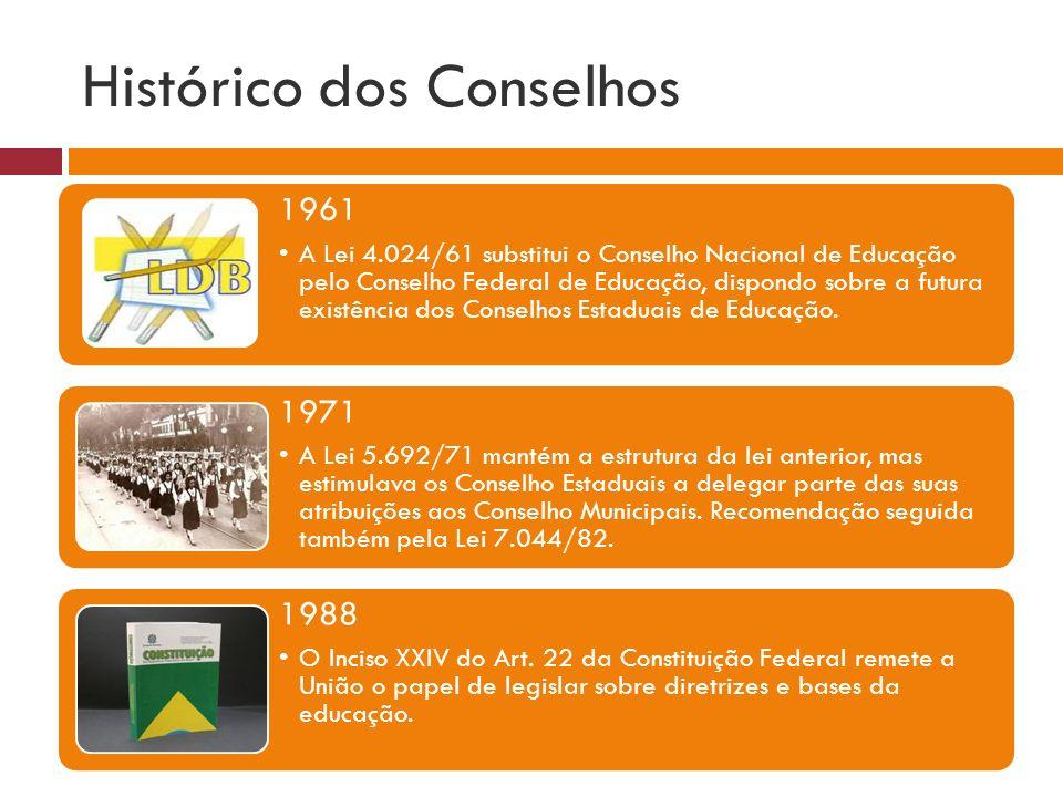 Histórico dos Conselhos 1961 A Lei 4.024/61 substitui o Conselho Nacional de Educação pelo Conselho Federal de Educação, dispondo sobre a futura exist