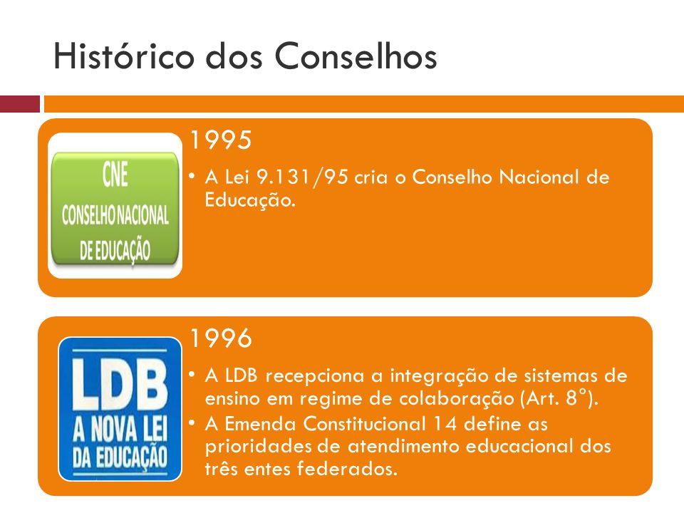 Histórico dos Conselhos 1995 A Lei 9.131/95 cria o Conselho Nacional de Educação. 1996 A LDB recepciona a integração de sistemas de ensino em regime d