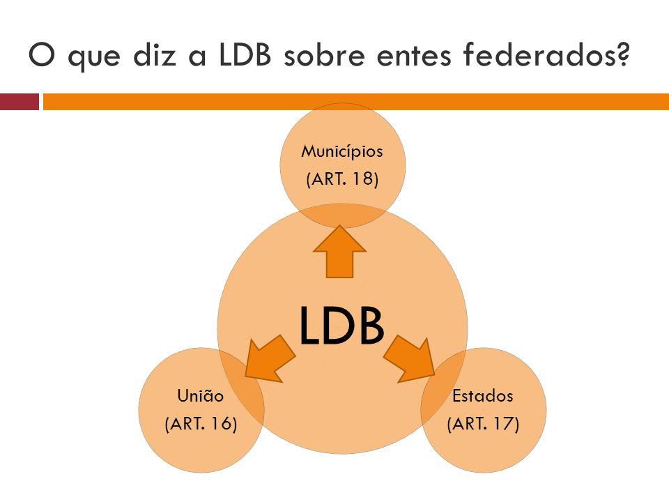 O que diz a LDB sobre entes federados? LDB Municípios (ART. 18) Estados (ART. 17) União (ART. 16)