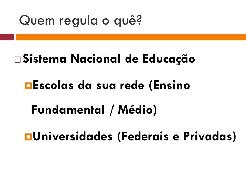 Quem regula o quê? Sistema Nacional de Educação Escolas da sua rede (Ensino Fundamental / Médio) Universidades (Federais e Privadas)