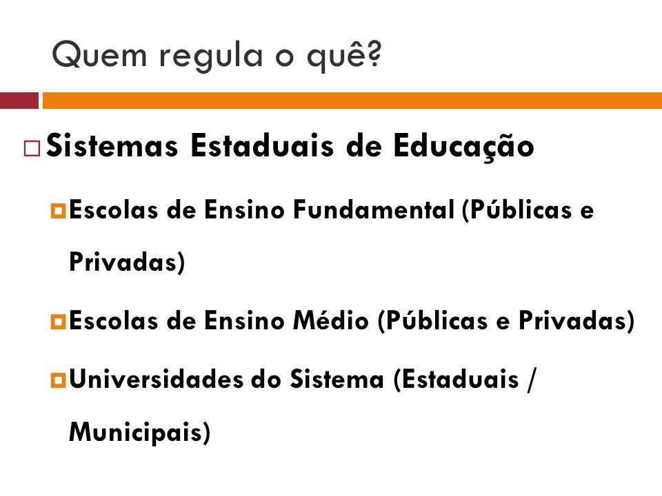 Quem regula o quê? Sistemas Estaduais de Educação Escolas de Ensino Fundamental (Públicas e Privadas) Escolas de Ensino Médio (Públicas e Privadas) Un