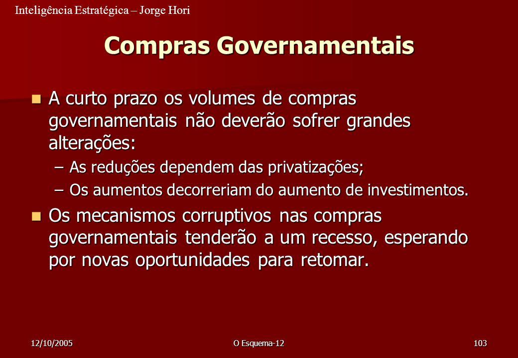 Inteligência Estratégica – Jorge Hori 12/10/2005O Esquema-12103 Compras Governamentais A curto prazo os volumes de compras governamentais não deverão