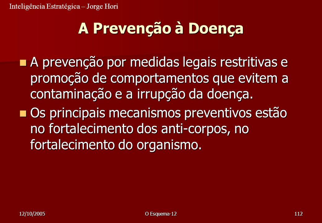 Inteligência Estratégica – Jorge Hori 12/10/2005O Esquema-12112 A Prevenção à Doença A prevenção por medidas legais restritivas e promoção de comporta