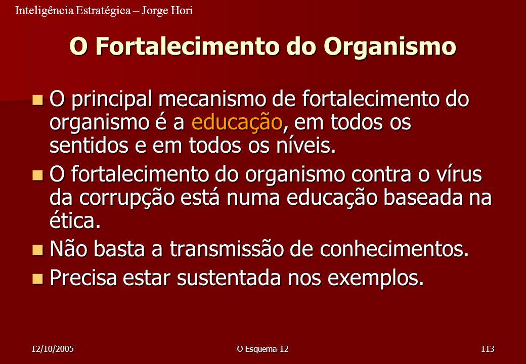 Inteligência Estratégica – Jorge Hori 12/10/2005O Esquema-12113 O Fortalecimento do Organismo O principal mecanismo de fortalecimento do organismo é a