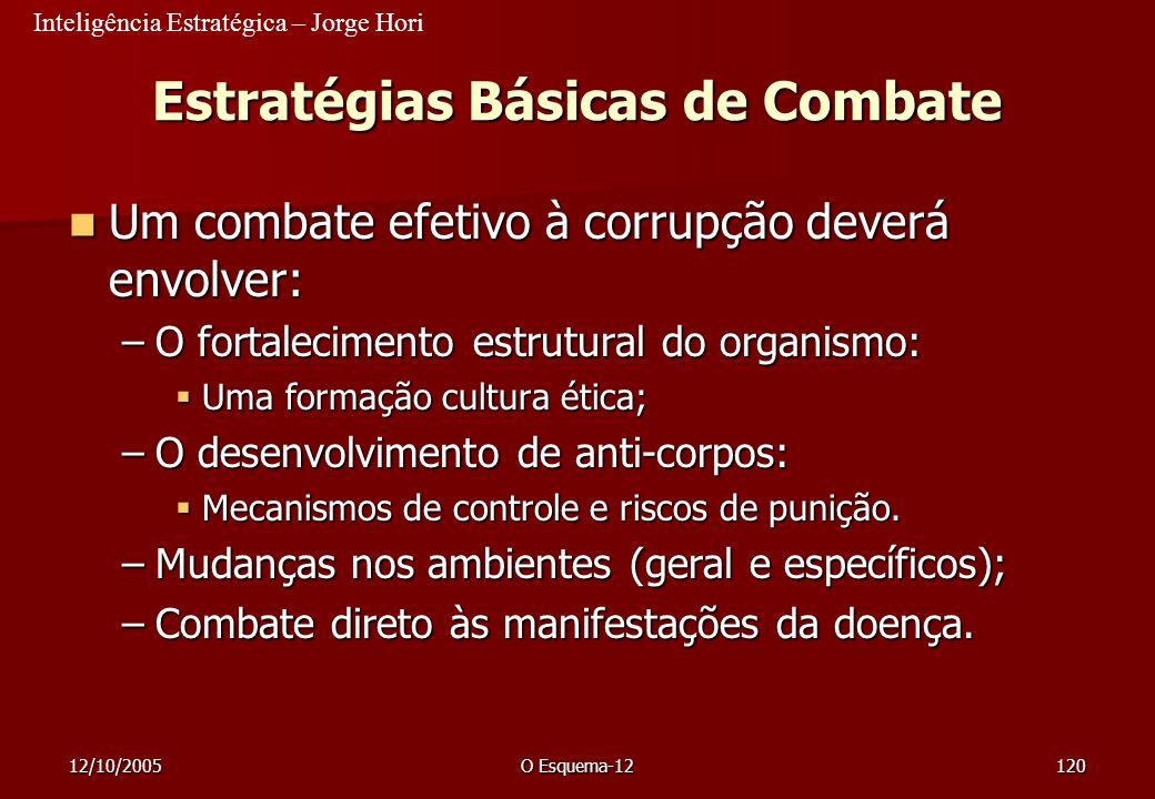 Inteligência Estratégica – Jorge Hori 12/10/2005O Esquema-12120 Estratégias Básicas de Combate Um combate efetivo à corrupção deverá envolver: Um comb