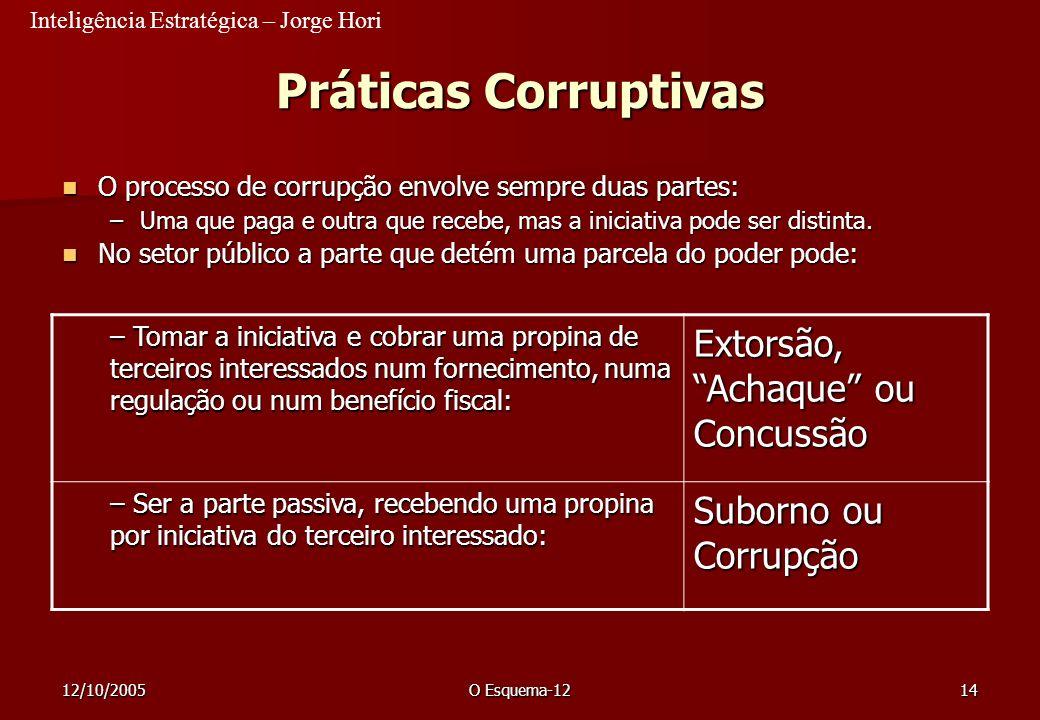 Inteligência Estratégica – Jorge Hori 12/10/2005O Esquema-1214 Práticas Corruptivas O processo de corrupção envolve sempre duas partes: O processo de