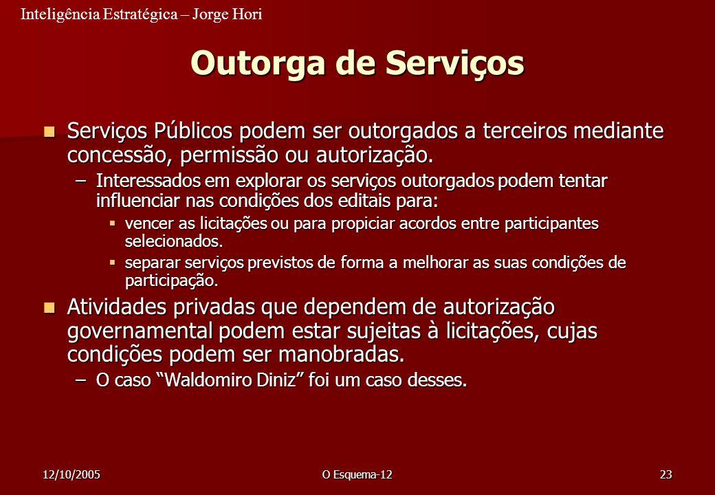 Inteligência Estratégica – Jorge Hori 12/10/2005O Esquema-1223 Outorga de Serviços Serviços Públicos podem ser outorgados a terceiros mediante concess