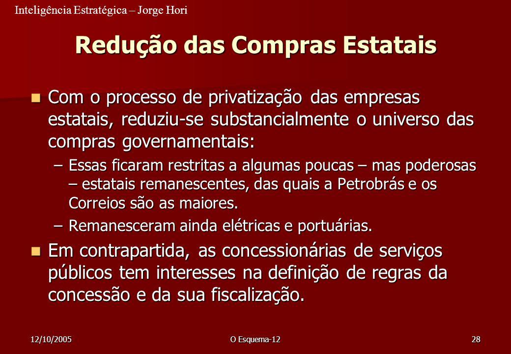 Inteligência Estratégica – Jorge Hori 12/10/2005O Esquema-1228 Redução das Compras Estatais Com o processo de privatização das empresas estatais, redu