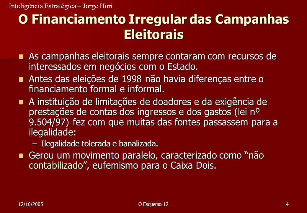 Inteligência Estratégica – Jorge Hori 12/10/2005O Esquema-1265 Antecedentes Criado em 1997 para atender à campanha de reeleição de Eduardo Azeredo / Clésio de Andrade.