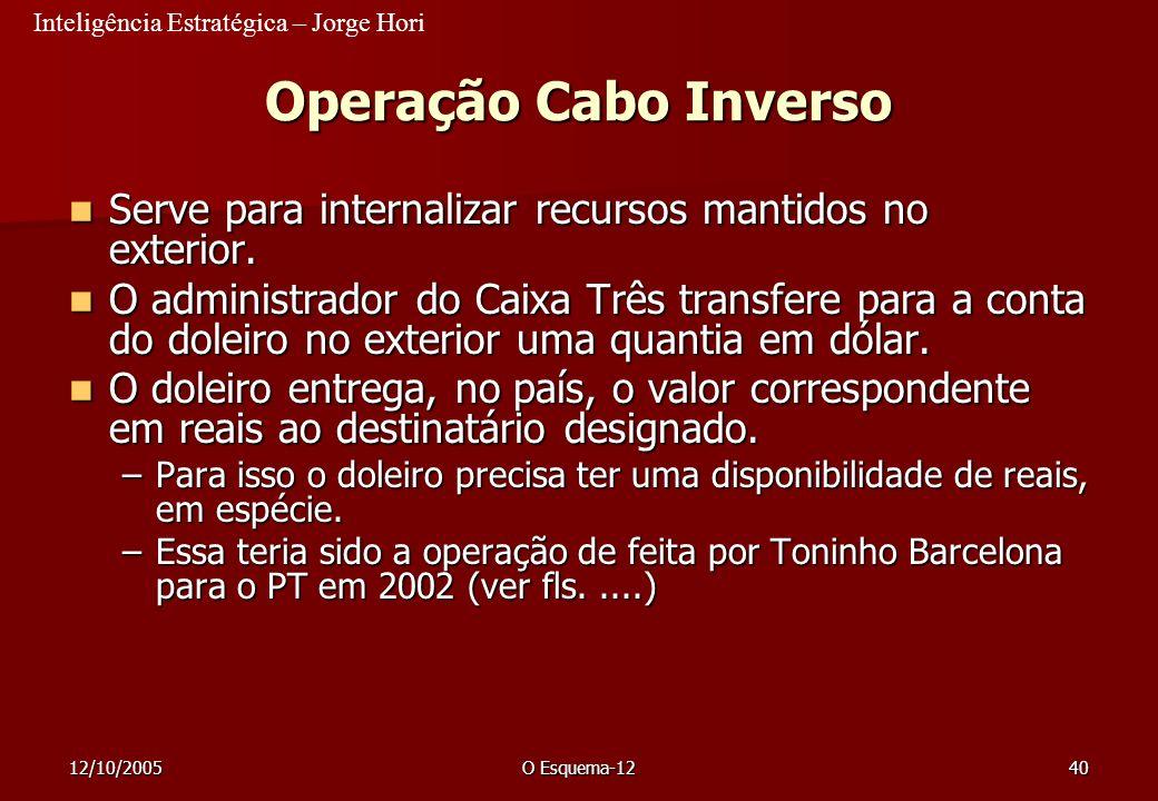Inteligência Estratégica – Jorge Hori 12/10/2005O Esquema-1240 Operação Cabo Inverso Serve para internalizar recursos mantidos no exterior. Serve para