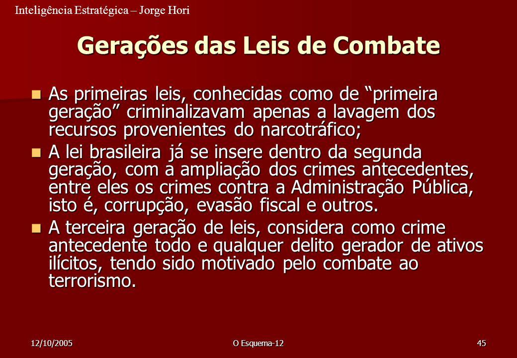 Inteligência Estratégica – Jorge Hori 12/10/2005O Esquema-1245 Gerações das Leis de Combate As primeiras leis, conhecidas como de primeira geração cri