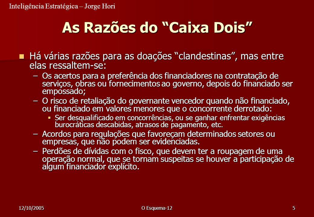 Inteligência Estratégica – Jorge Hori 12/10/2005O Esquema-12106 Campanhas Eleitorais de 2006 As campanhas eleitorais de 2006 terão maiores dificuldades de captar recursos financeiros.