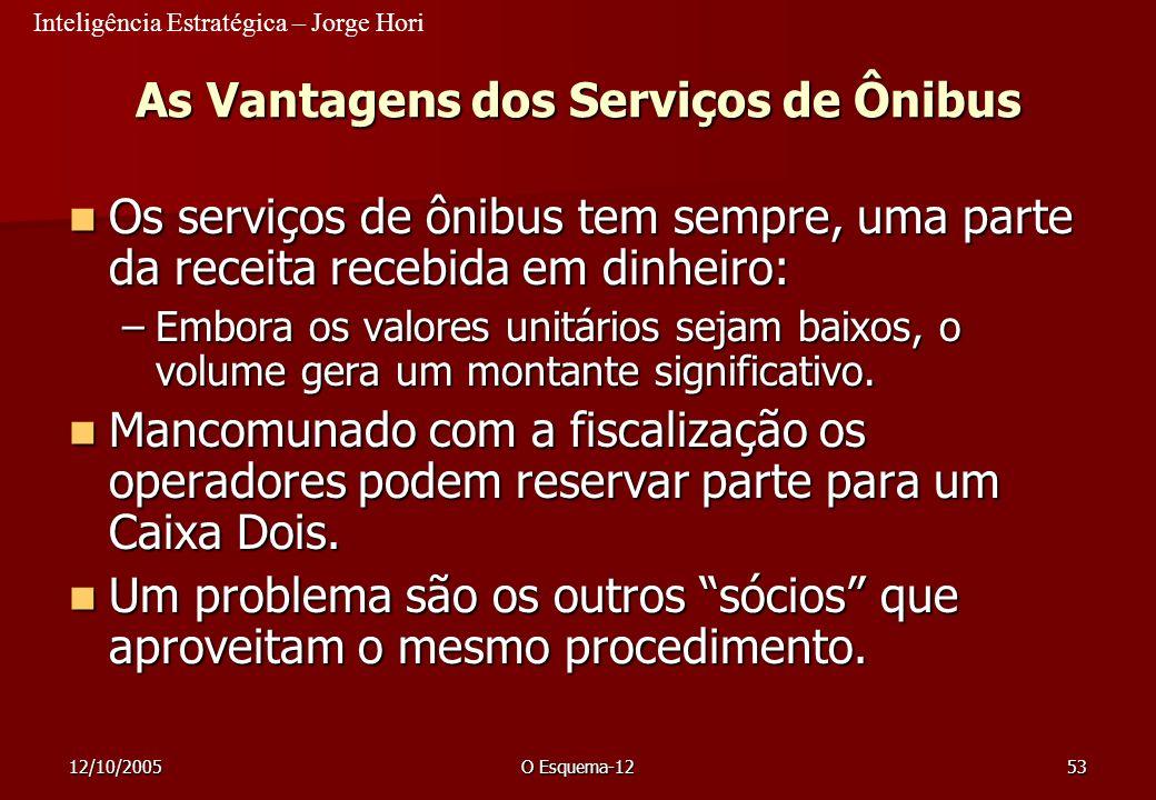Inteligência Estratégica – Jorge Hori 12/10/2005O Esquema-1253 As Vantagens dos Serviços de Ônibus Os serviços de ônibus tem sempre, uma parte da rece
