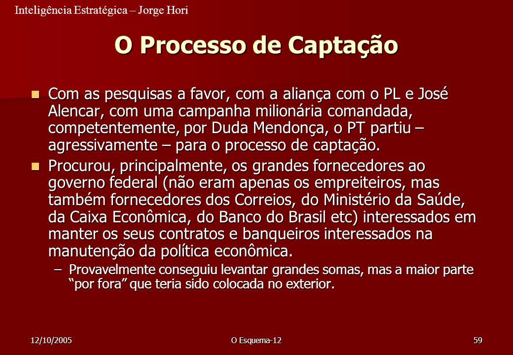 Inteligência Estratégica – Jorge Hori 12/10/2005O Esquema-1259 O Processo de Captação Com as pesquisas a favor, com a aliança com o PL e José Alencar,