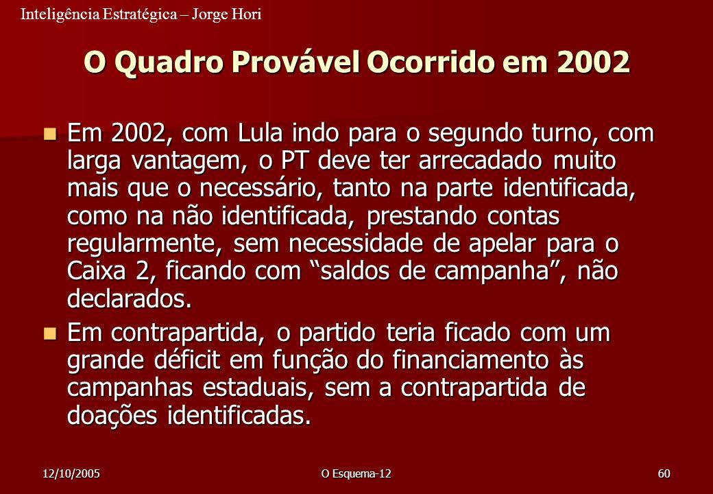 Inteligência Estratégica – Jorge Hori 12/10/2005O Esquema-1260 O Quadro Provável Ocorrido em 2002 Em 2002, com Lula indo para o segundo turno, com lar