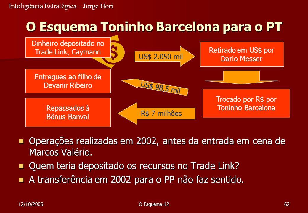 Inteligência Estratégica – Jorge Hori 12/10/2005O Esquema-1262 O Esquema Toninho Barcelona para o PT Operações realizadas em 2002, antes da entrada em