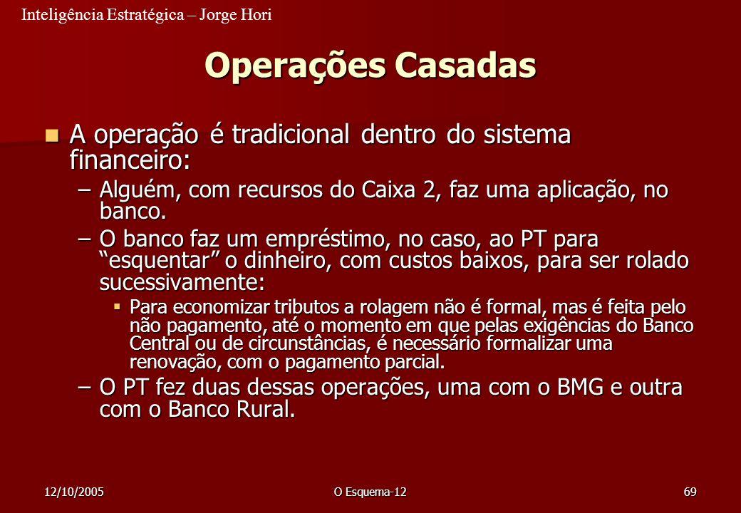 Inteligência Estratégica – Jorge Hori 12/10/2005O Esquema-1269 Operações Casadas A operação é tradicional dentro do sistema financeiro: A operação é t