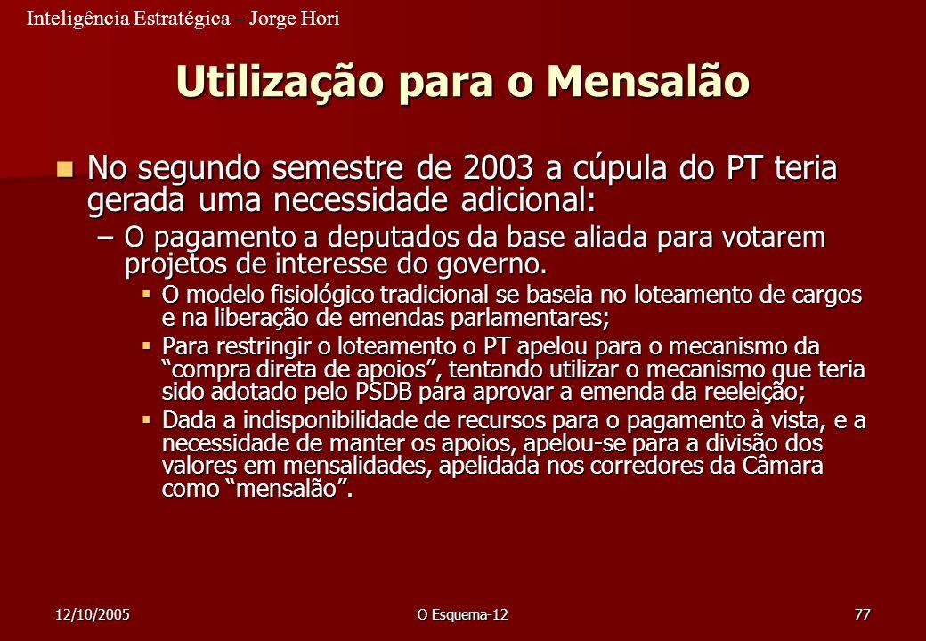 Inteligência Estratégica – Jorge Hori 12/10/2005O Esquema-1277 Utilização para o Mensalão No segundo semestre de 2003 a cúpula do PT teria gerada uma