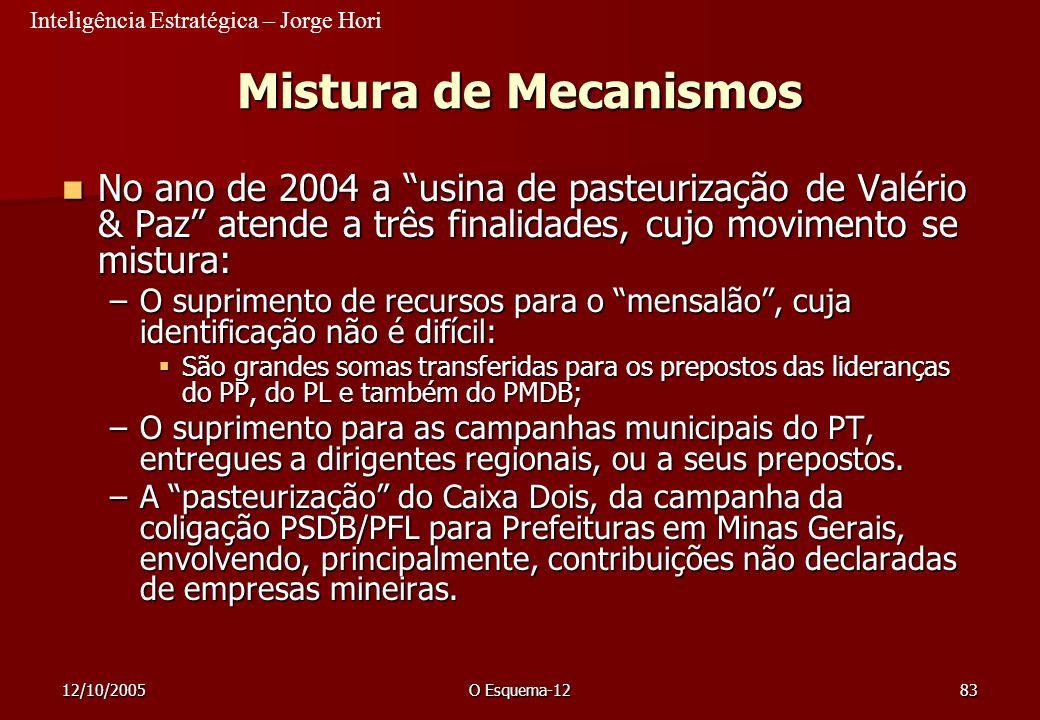 Inteligência Estratégica – Jorge Hori 12/10/2005O Esquema-1283 Mistura de Mecanismos No ano de 2004 a usina de pasteurização de Valério & Paz atende a