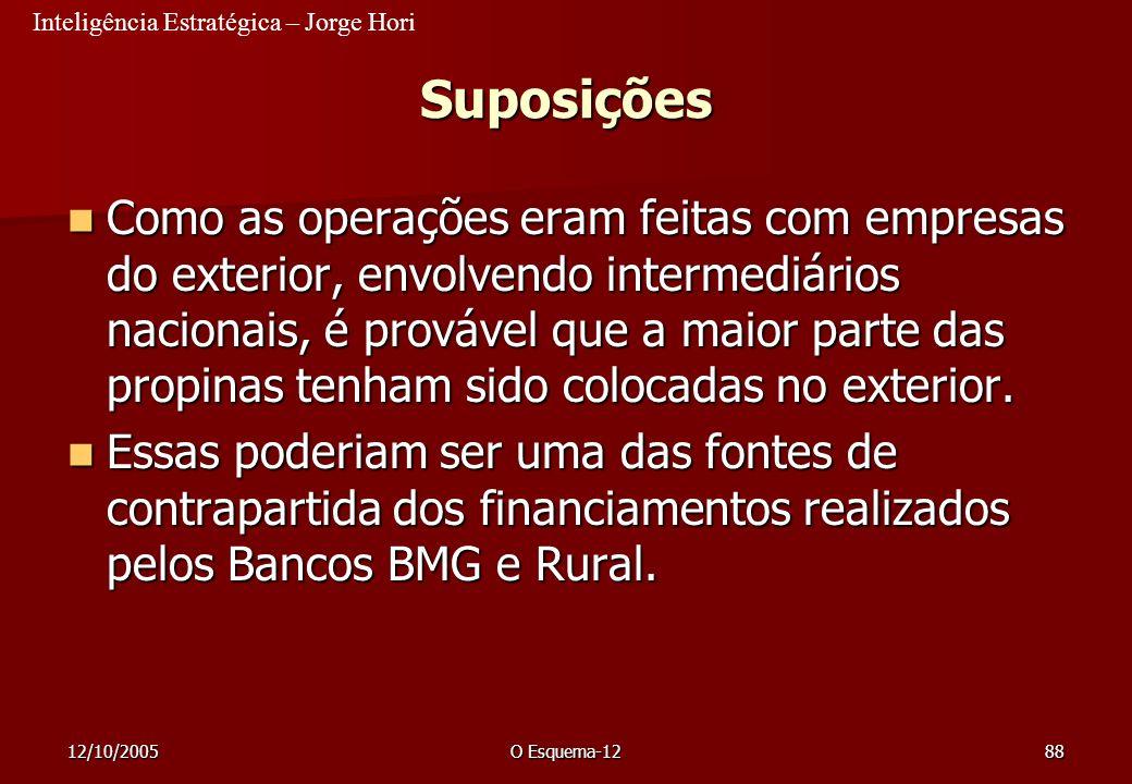 Inteligência Estratégica – Jorge Hori 12/10/2005O Esquema-1288 Suposições Como as operações eram feitas com empresas do exterior, envolvendo intermedi