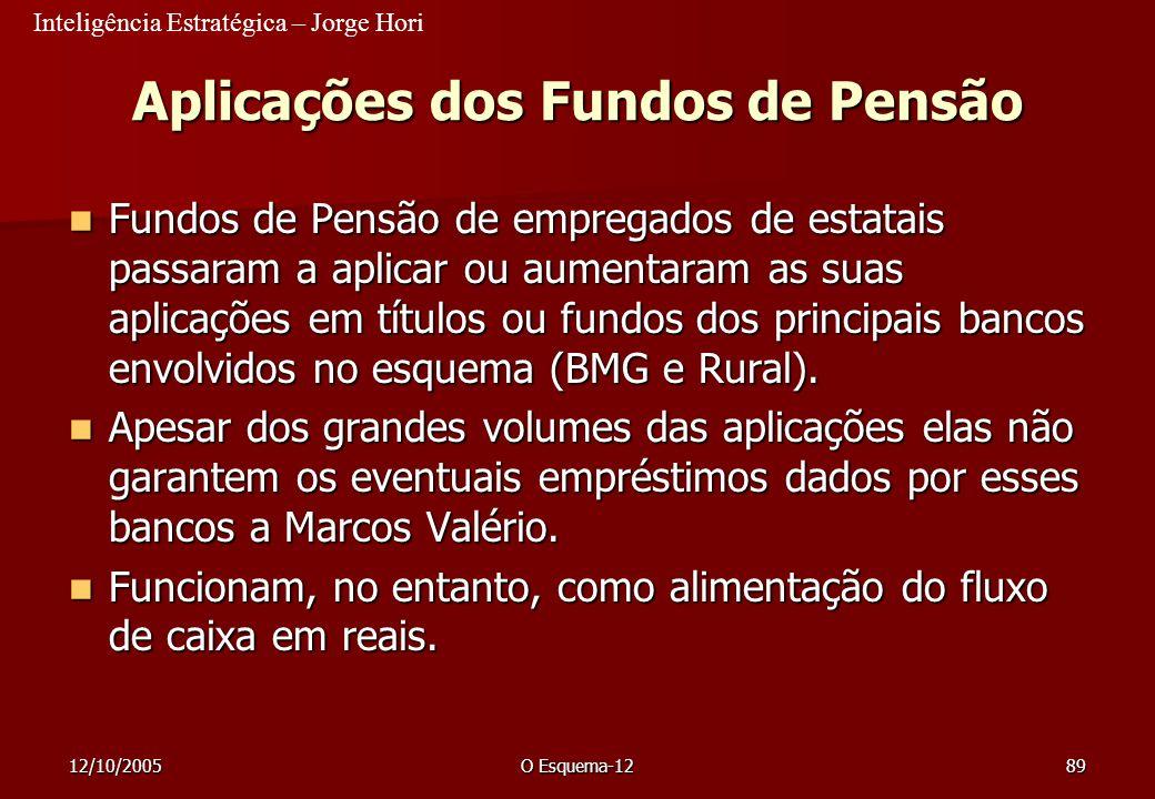 Inteligência Estratégica – Jorge Hori 12/10/2005O Esquema-1289 Aplicações dos Fundos de Pensão Fundos de Pensão de empregados de estatais passaram a a