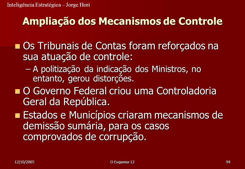 Inteligência Estratégica – Jorge Hori 12/10/2005O Esquema-1294 Ampliação dos Mecanismos de Controle Os Tribunais de Contas foram reforçados na sua atu