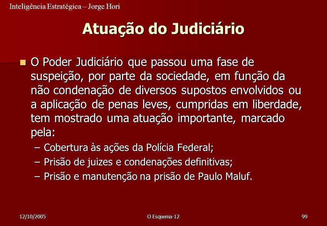Inteligência Estratégica – Jorge Hori 12/10/2005O Esquema-1299 Atuação do Judiciário O Poder Judiciário que passou uma fase de suspeição, por parte da