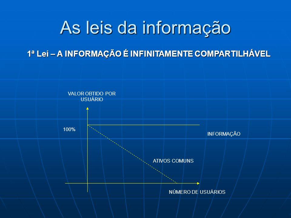 As leis da informação 1ª Lei – A INFORMAÇÃO É INFINITAMENTE COMPARTILHÁVEL INFORMAÇÃO VALOR OBTIDO POR USUÁRIO 100% NÚMERO DE USUÁRIOS ATIVOS COMUNS