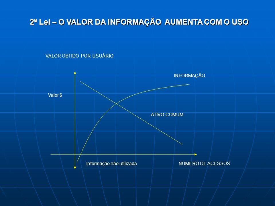 2ª Lei – O VALOR DA INFORMAÇÃO AUMENTA COM O USO INFORMAÇÃO VALOR OBTIDO POR USUÁRIO Valor $ NÚMERO DE ACESSOS ATIVO COMUM Informação não utilizada
