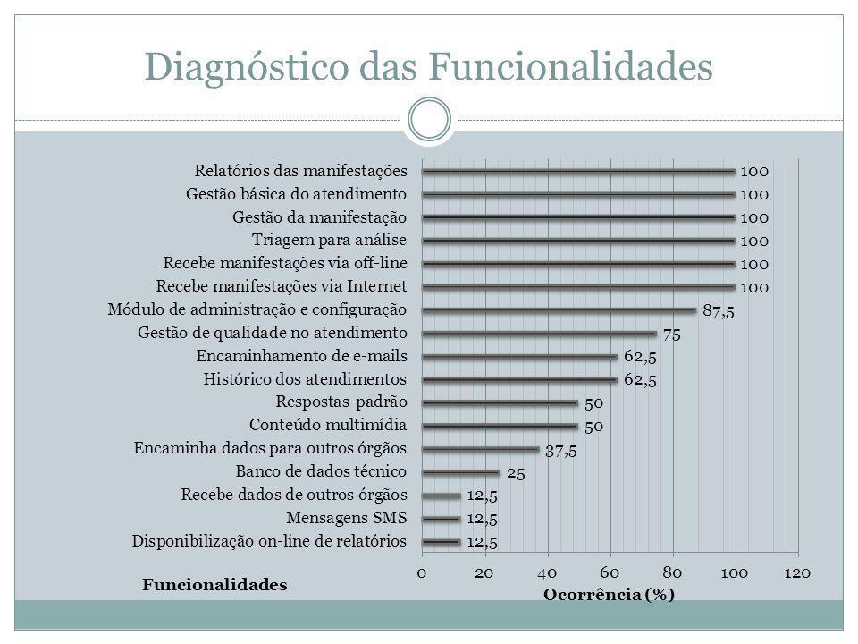 Diagnóstico das Funcionalidades