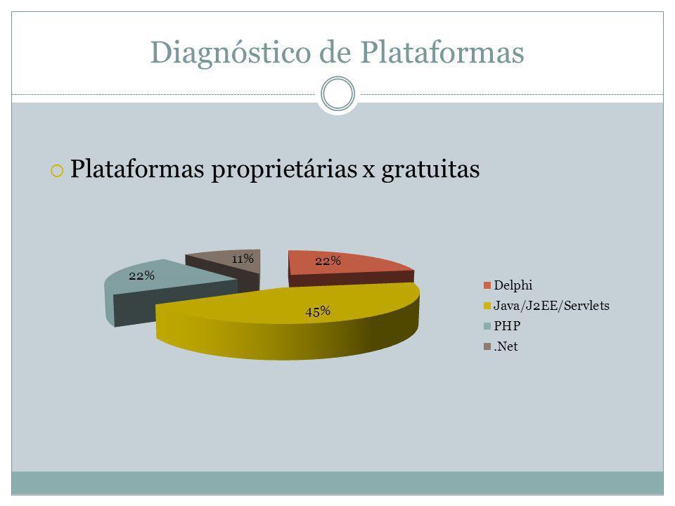 Diagnóstico de Plataformas Plataformas proprietárias x gratuitas