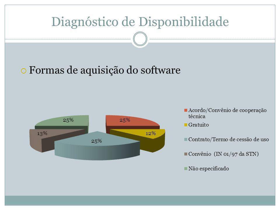 Diagnóstico de Disponibilidade Formas de aquisição do software