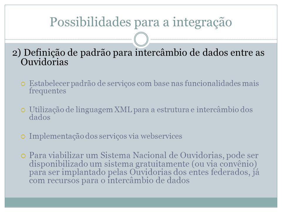 Possibilidades para a integração 2) Definição de padrão para intercâmbio de dados entre as Ouvidorias Estabelecer padrão de serviços com base nas func
