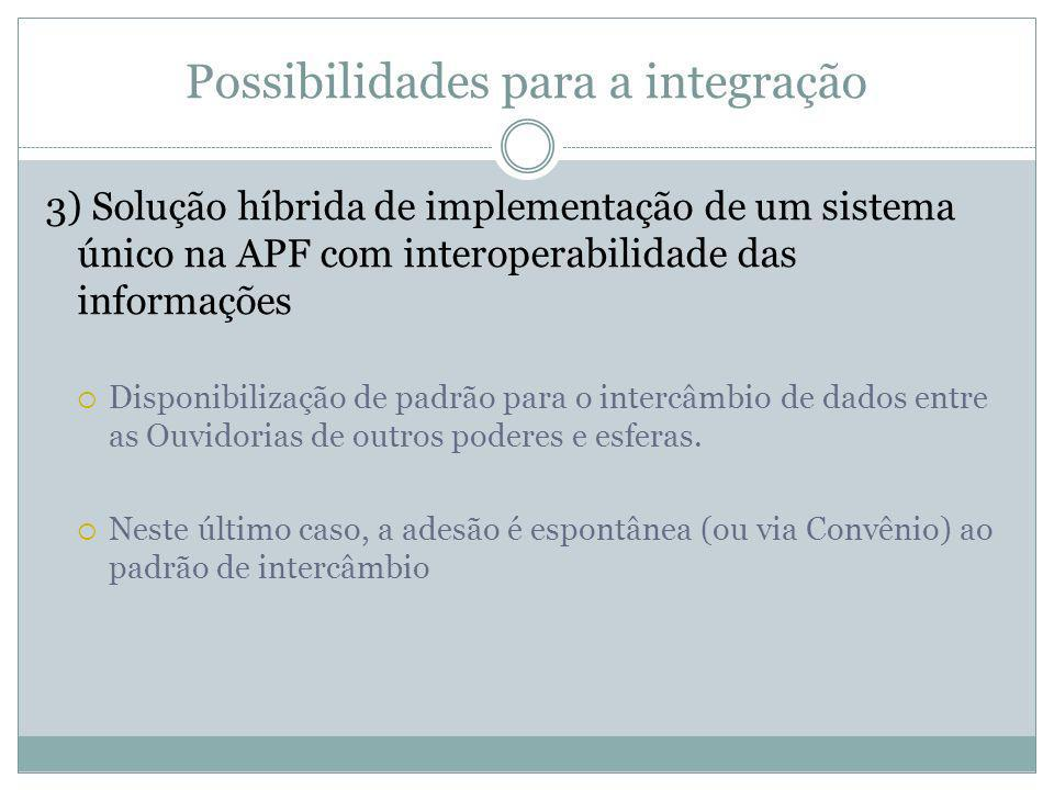 Possibilidades para a integração 3) Solução híbrida de implementação de um sistema único na APF com interoperabilidade das informações Disponibilizaçã
