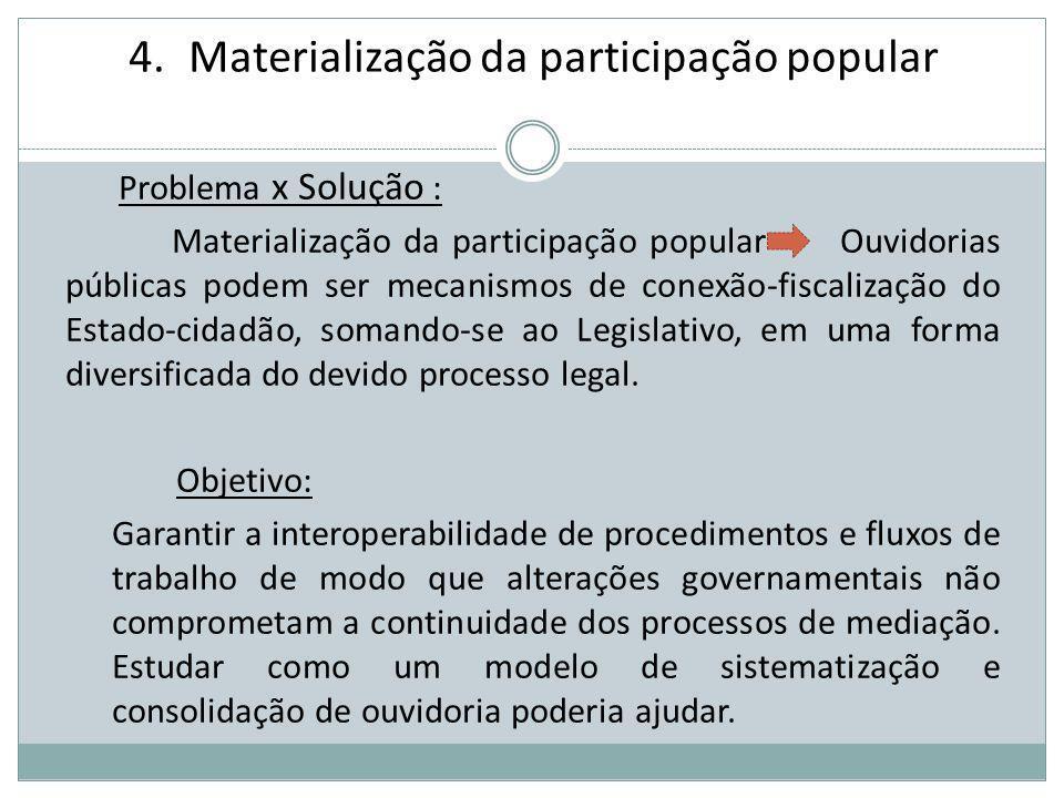 4.Materialização da participação popular Problema x Solução : Materialização da participação popular Ouvidorias públicas podem ser mecanismos de conex