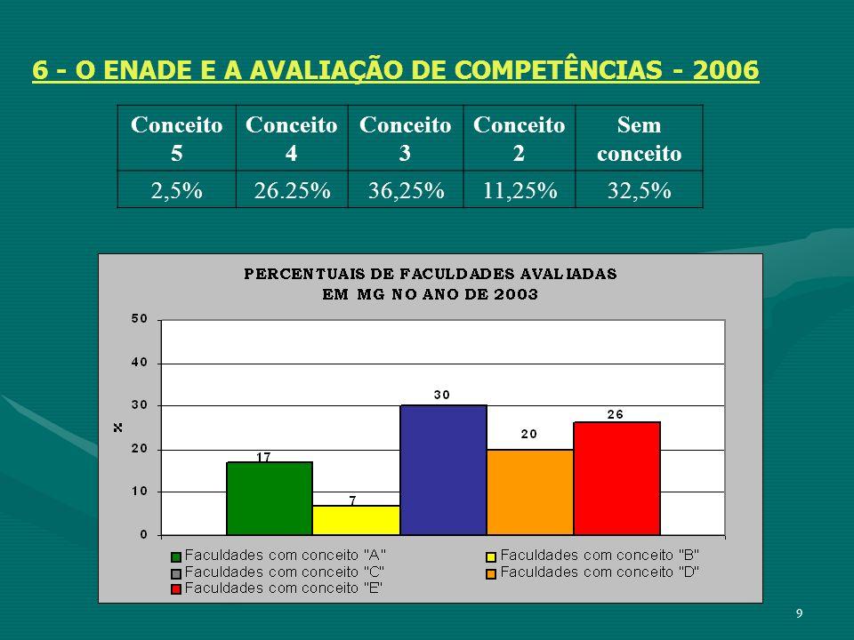 9 6 - O ENADE E A AVALIAÇÃO DE COMPETÊNCIAS - 2006 Conceito 5 Conceito 4 Conceito 3 Conceito 2 Sem conceito 2,5%26.25%36,25%11,25%32,5%