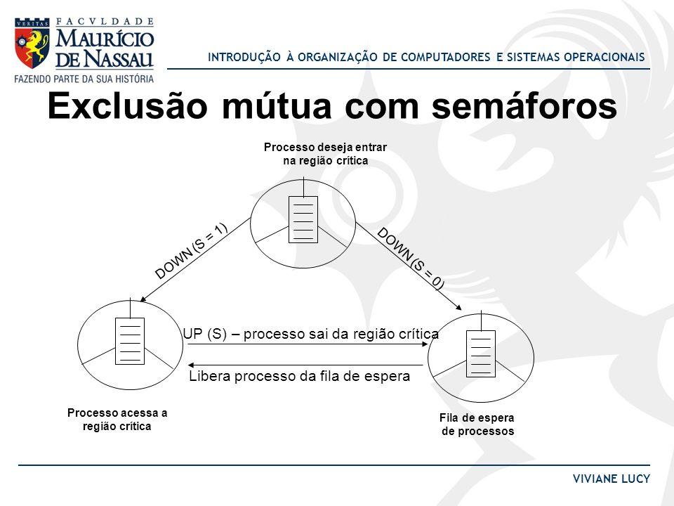 INTRODUÇÃO À ORGANIZAÇÃO DE COMPUTADORES E SISTEMAS OPERACIONAIS VIVIANE LUCY void process_A(void){ while(1){ DOWN(s); Regiao_Critica_A; UP(s); } void process_B(void){ while(1){ DOWN(s); Regiao_Critica_B; UP(s); } void main(void){ semaforo s = 1; while(1){ process_A(); process_B(); } ProcessoInstruçãoSEspera AWhile1* B 1* ADOWN(S)0* ARegiao_Critica0* BDOWN(S)0Processo_B AUP(S)1* BDOWN(S)0* BRegiao_Critica_ B 0*