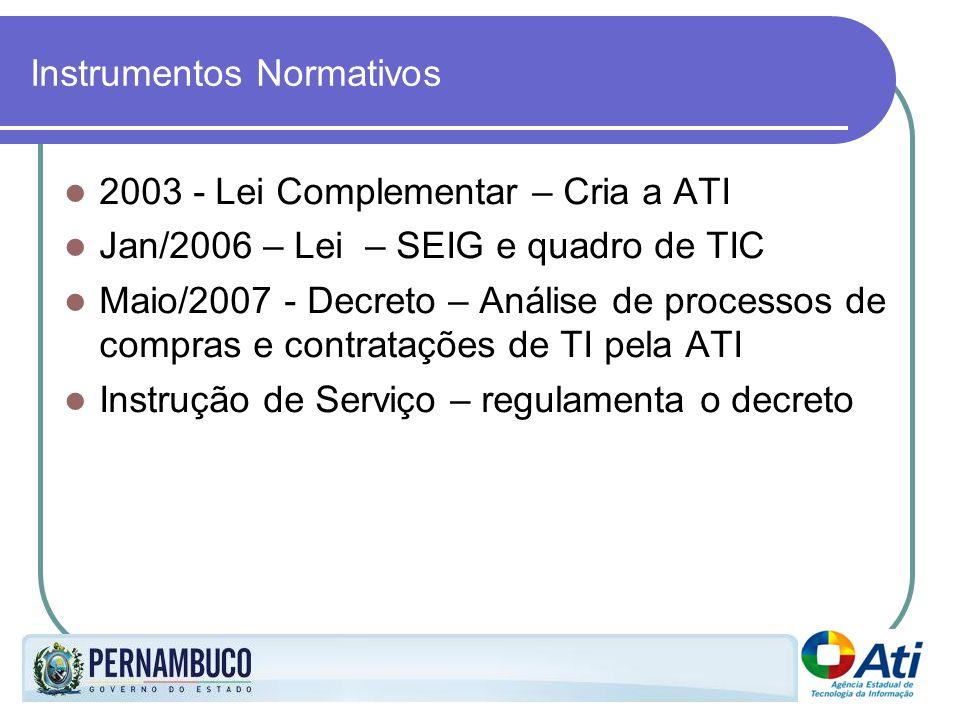 Instrumentos Normativos 2003 - Lei Complementar – Cria a ATI Jan/2006 – Lei – SEIG e quadro de TIC Maio/2007 - Decreto – Análise de processos de compr