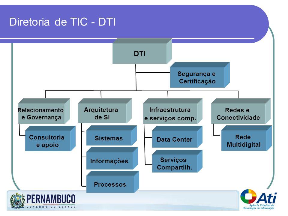Diretoria de TIC - DTI DTI Arquitetura de SI Relacionamento e Governança Infraestrutura e serviços comp. Sistemas Informações Processos Consultoria e
