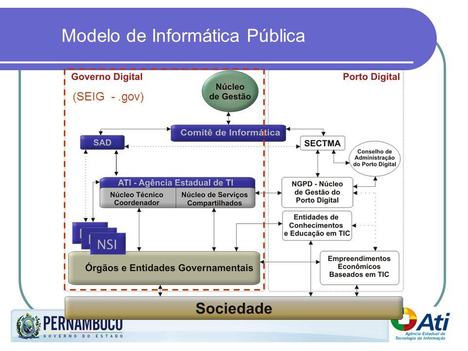 Modelo de Informática Pública (SEIG -.gov)
