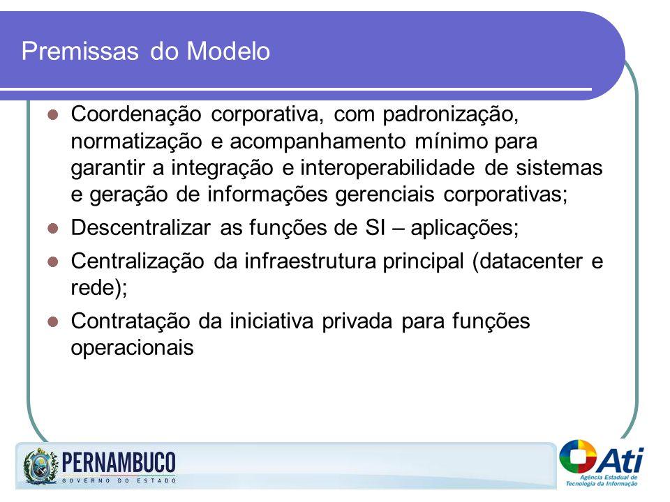 Premissas do Modelo Coordenação corporativa, com padronização, normatização e acompanhamento mínimo para garantir a integração e interoperabilidade de